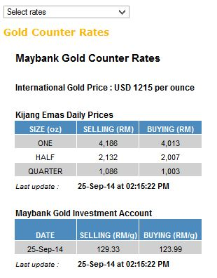 Maybank forex rates