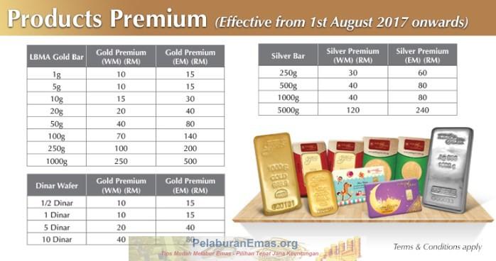 Caj premium pengeluaran emas Public Gold.