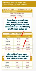 Harga emas GAP RM259/g pada 20-6-2020 akan jadi RM260/g selepas 11:56pm malam ini.