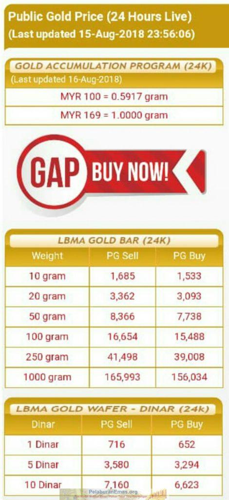 Harga emas pelaburan akaun gap RM169/g terendah sejak 2017.