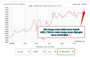 Harga emas lebih USD1750 per auns 26/06/2020