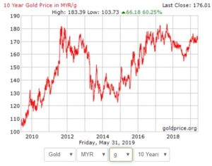 Harga emas vs MYR dalam tempoh 10 tahun - 2008 hingga 2019.