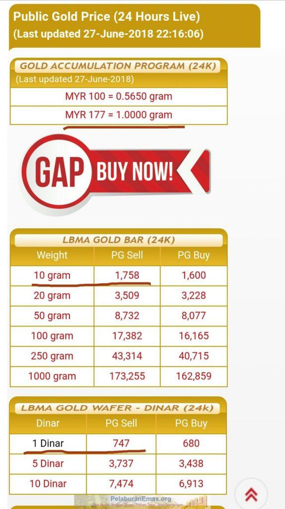 Harga emas pelaburan akaun gap terendah sejak 2017.