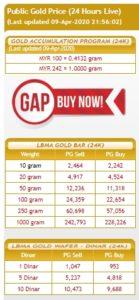 Harga emas Public Gold GAP, Goldbar dan Dinar 9-Apr-2020
