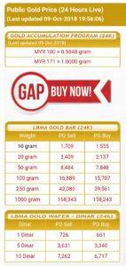 Harga emas pelaburan Public Gold terendah RM171/g pada 9 Oktober 2018.