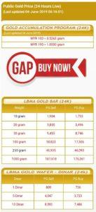 Harga emas pelaburan Public Gold terus meningkat sejak 31 Mei 2019 ke paras melebihi RM190/g!