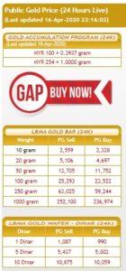 Harga emas Public Gold RM254/g 16 April 2020