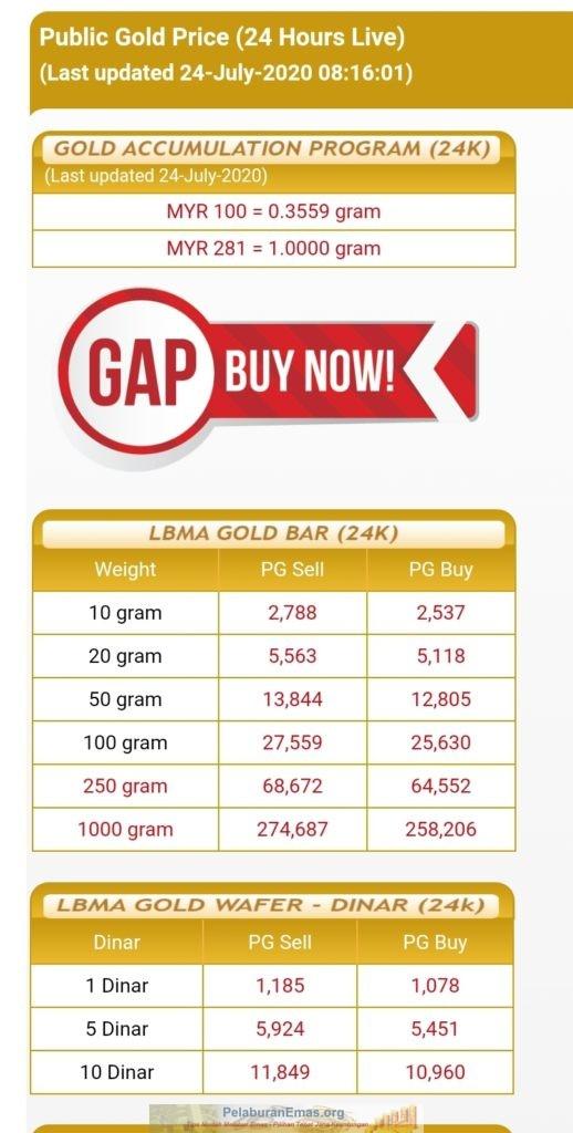 Harga emas pelaburan tertinggi RM281 segram pada 24 Julai 2020