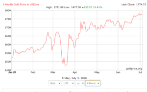 Harga emas USD1774 per auns pada 4-7-2020