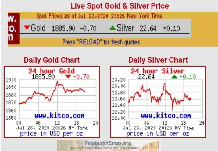 Harga emas USD1885 seauns 24 Julai 2020