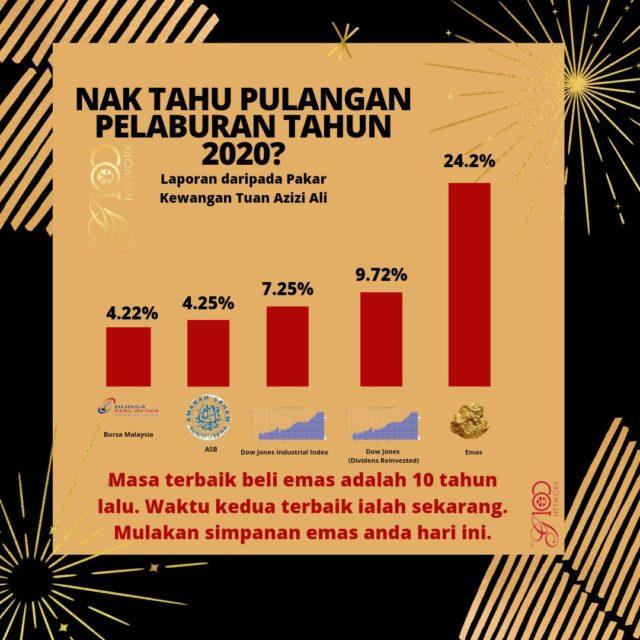 Kadar keuntungan pelaburan emas setahun berbanding ASB, Bursa Saham dan Stock Exchange oleh Tuan Azizi Ali.