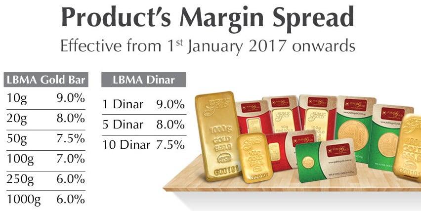 Spread emas Public Gold
