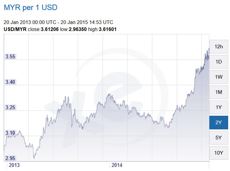 Nilai Ringgit Malaysia (MYR) jatuh berbanding Dolar Amerika (USD)
