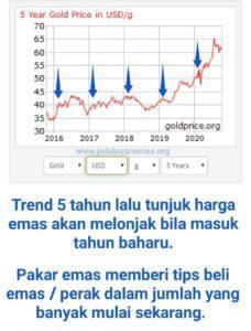 Trend harga emas awal tahun baharu 2016-2020.